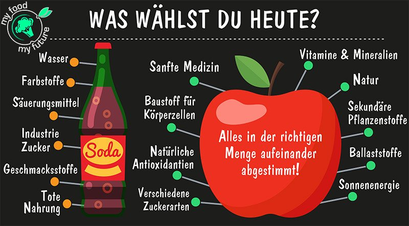 Zuckerfreie Lebensmittel vergleich Obst, Softdrinks