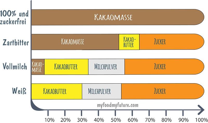 Was ist eine zuckerfreie Schokolade - Vergleich